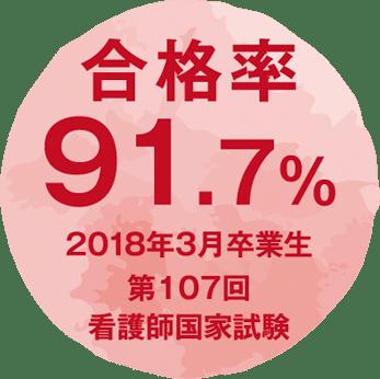 合格率 91.7%